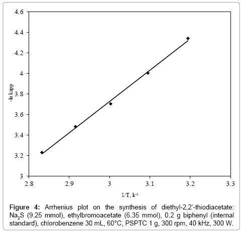 chemical-sciences-journal-Arrhenius-plot-synthesis