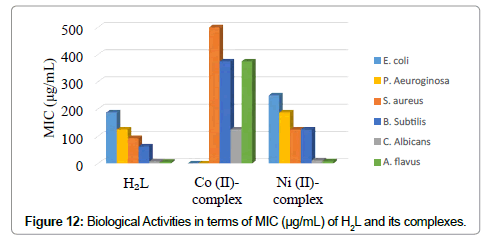 chemical-sciences-journal-Biological-Activities-terms-MIC