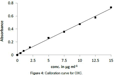 chemical-sciences-journal-Calibration