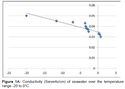 chemical-sciences-journal-Conductivity