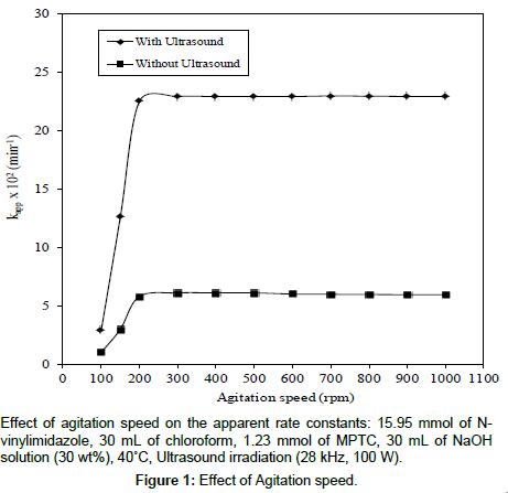chemical-sciences-journal-Effect-Agitation