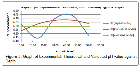 chemical-sciences-journal-Experimental-Theoretical-Validated