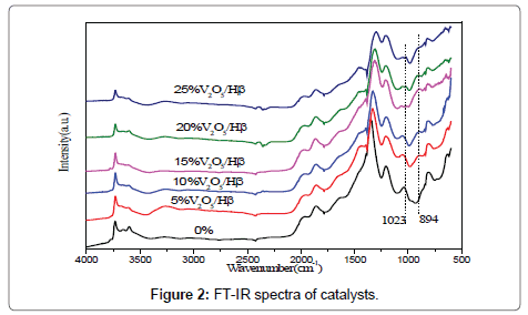 chemical-sciences-journal-FT-IR-spectra