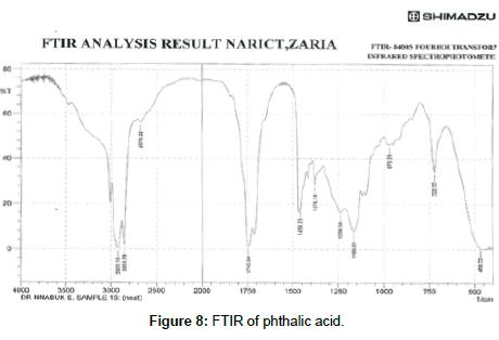 chemical-sciences-journal-FTIR-phthalic-acid