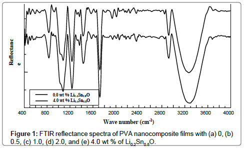 chemical-sciences-journal-FTIR-reflectance-spectra