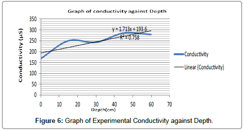 conductivity chemistry. chemical-sciences-journal-graph-experimental-conductivity conductivity chemistry