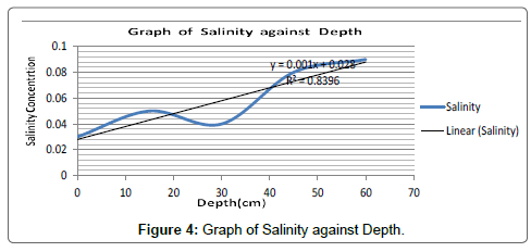 chemical-sciences-journal-Graph-Salinity-Depth