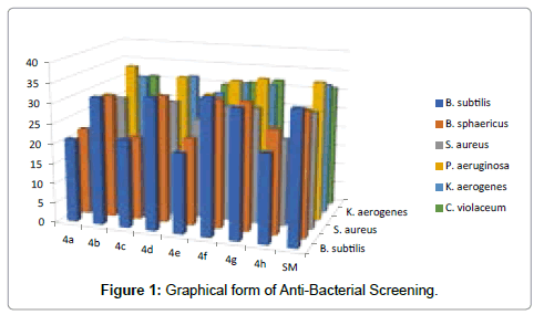 chemical-sciences-journal-Graphical-Anti-Bacterial-Screening