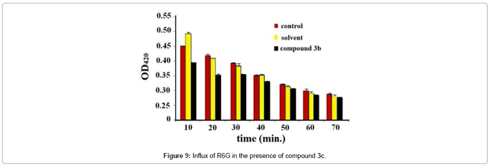chemical-sciences-journal-Influx-R6G-presence-compound