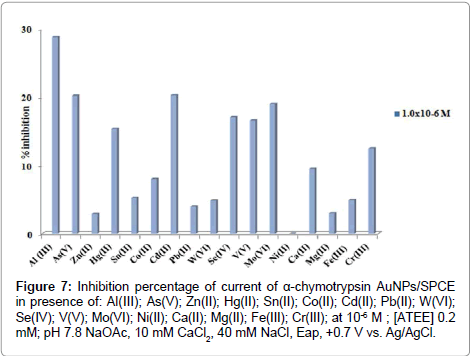 chemical-sciences-journal-Inhibition-percentage