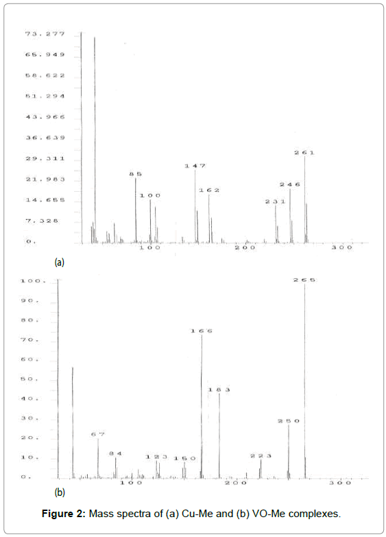 chemical-sciences-journal-Mass-spectra