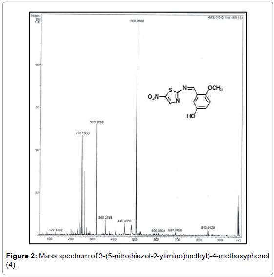 chemical-sciences-journal-Mass-spectrum