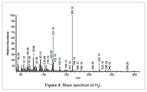 chemical-sciences-journal-Mass-spectrum
