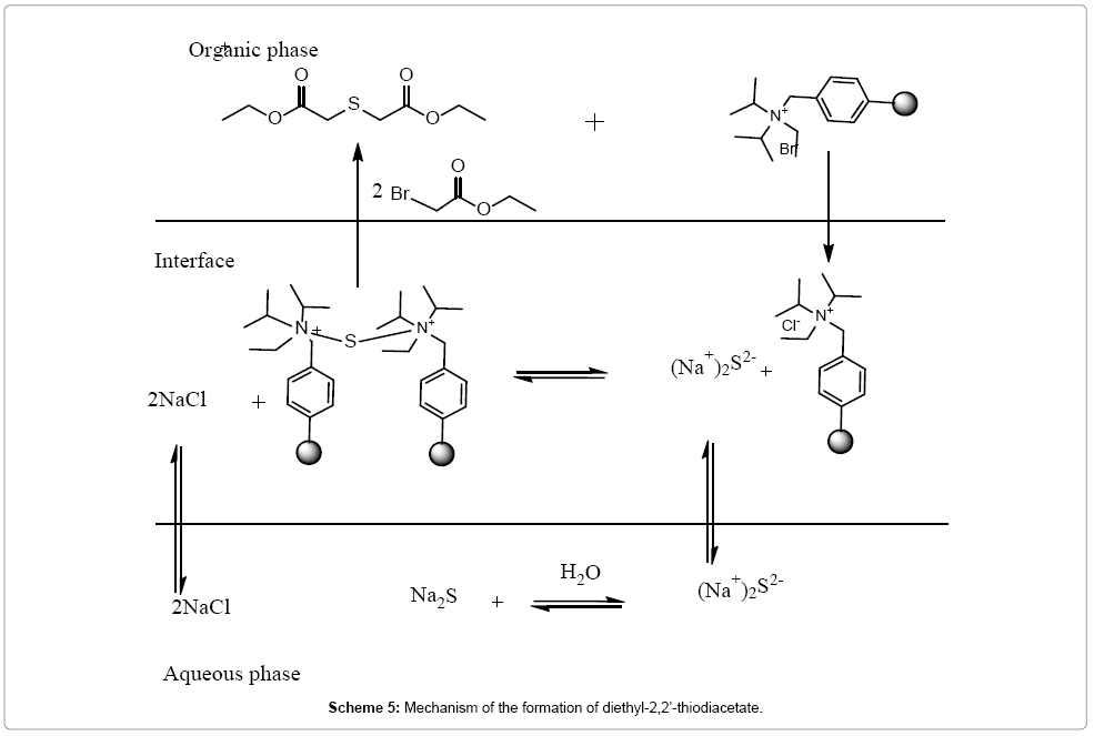 chemical-sciences-journal-Mechanism-formation