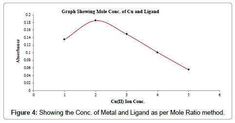 chemical-sciences-journal-Metal-Ligand-Mole-Ratio