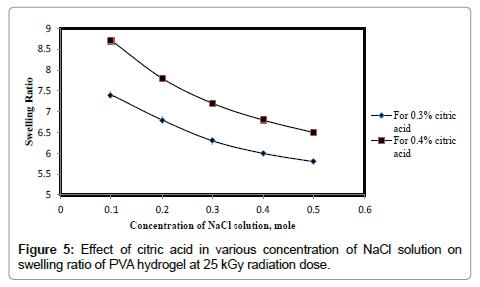 chemical-sciences-journal-PVA-hydrogel