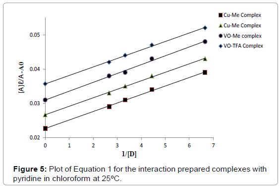 chemical-sciences-journal-Plot-Equation