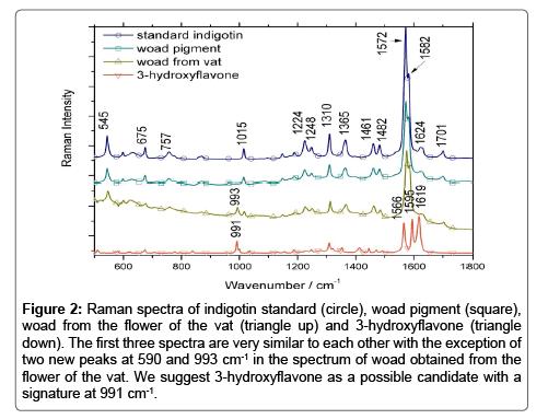chemical-sciences-journal-Raman-spectra-indigotin