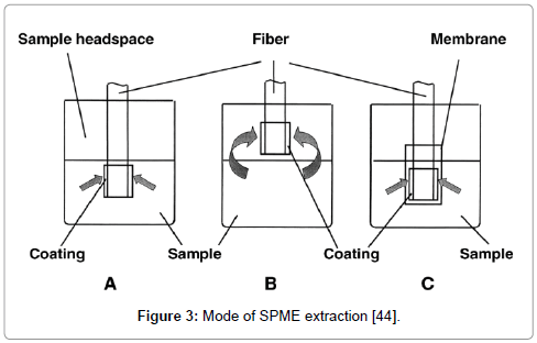 chemical-sciences-journal-SPME-extraction