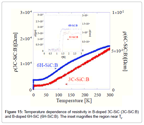 chemical-sciences-journal-Temperature-dependence-resistivity