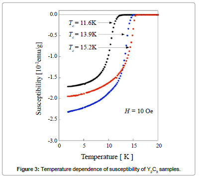 chemical-sciences-journal-Temperature-dependence-susceptibilities
