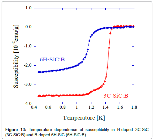 chemical-sciences-journal-Temperature-dependence-susceptibility