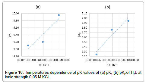 chemical-sciences-journal-Temperatures-dependence-pK-values