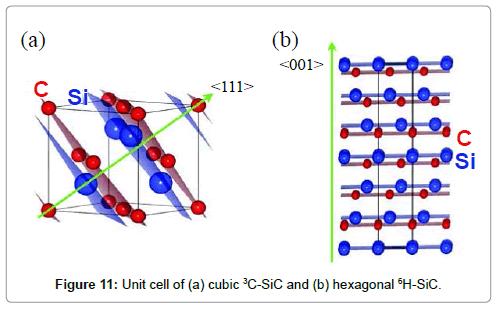 chemical-sciences-journal-Unit-cell-cubic