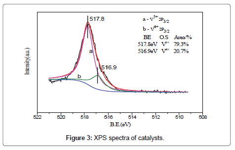 chemical-sciences-journal-XPS-spectra