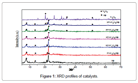 chemical-sciences-journal-XRD-profiles