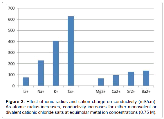 chemical-sciences-journal-conductivity-increases