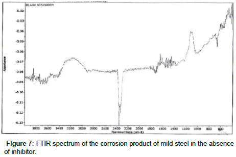 chemical-sciences-journal-corrosion-product