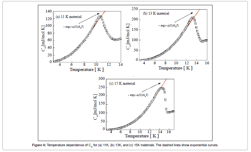 chemical-sciences-journal-dashed-exponential-curves