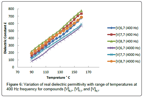 chemical-sciences-journal-dielectric-permittivity