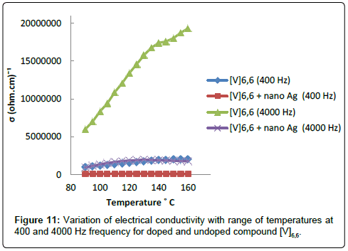 chemical-sciences-journal-electrical-conductivity