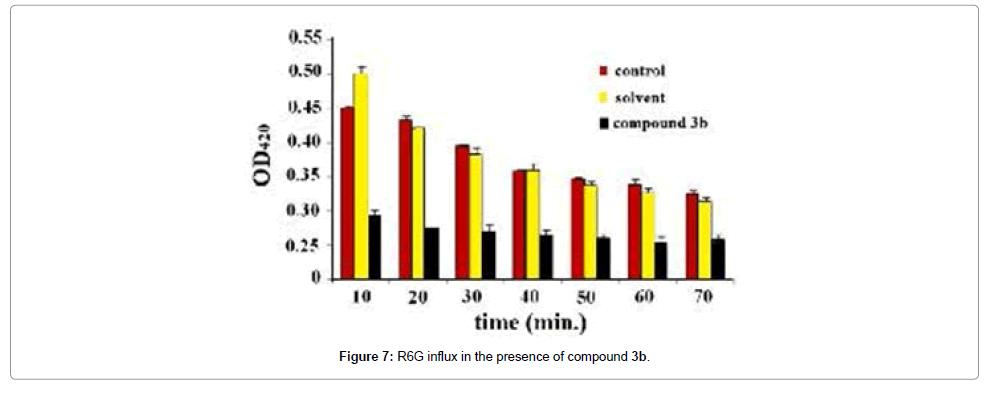 chemical-sciences-journal-influx-presence-compound