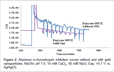 chemical-sciences-journal-inhibition-curves