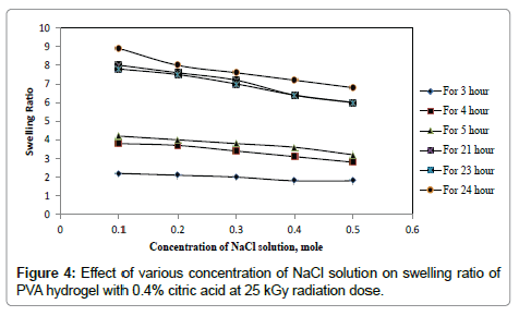 chemical-sciences-journal-kGy-radiation