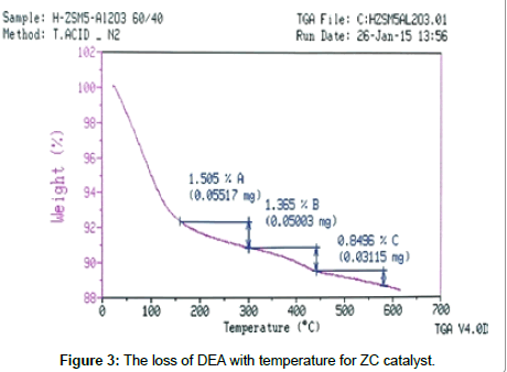 chemical-sciences-journal-loss-DEA