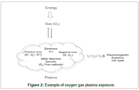 chemical-sciences-journal-oxygen-gas-plasma-exposure