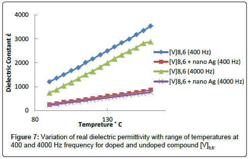 chemical-sciences-journal-permittivity-range