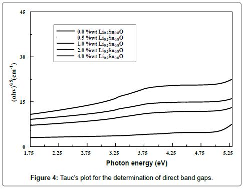 chemical-sciences-journal-Tauc's-plot-determination