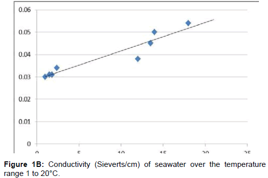 chemical-sciences-journal-seawater-over