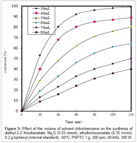 chemical-sciences-journal-solvent-chlorobenzene