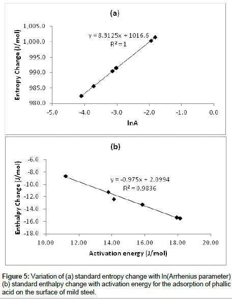 chemical-sciences-journal-standard-entropy-change
