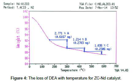 chemical-sciences-journal-temperature-ZC
