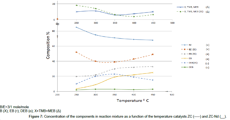 chemical-sciences-journal-temperature-catalysts