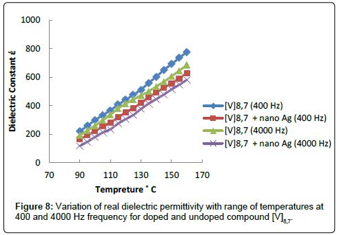 chemical-sciences-journal-temperatures