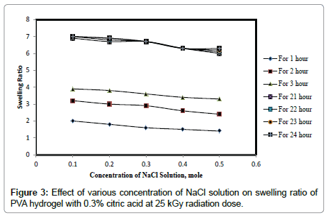 chemical-sciences-journal-various-concentration