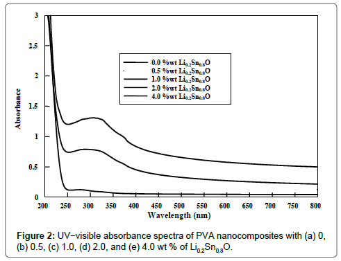 chemical-sciences-journal-visible-absorbance-spectra